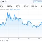 Volverá Bitcoin a sobrepasar el nivel de $10000 a corto plazo