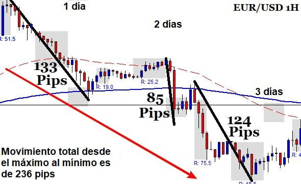 Sistema de trading de final del día para operar con las inversiones del mercado Forex