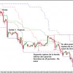 Sistema de trading de rompimiento de los canales de Donchian dobles