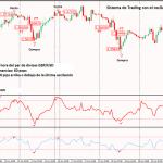 Sistemas de trading con el oscilador de Chande y el RSI