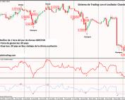 sistema de trading con RSI y oscilador de Chande