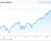 gráfico del S&P 500 del 2020