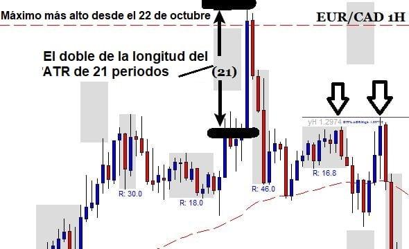 Operación de reversión del precio en el EUR/CAD