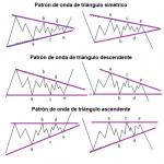 ¿Como operar con el tríangulo ABCDE de ondas de Elliot?