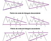 patrones de triángulos en ondas de Elliot