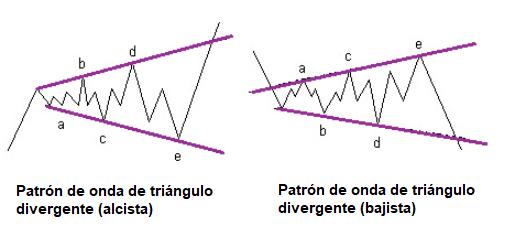 triángulos divergentes y ondas de Elliot