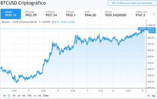 Precio de Bitcoin - Febrero del 2020