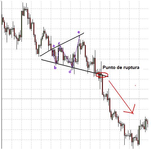 Ruptura de patrón de triángulo