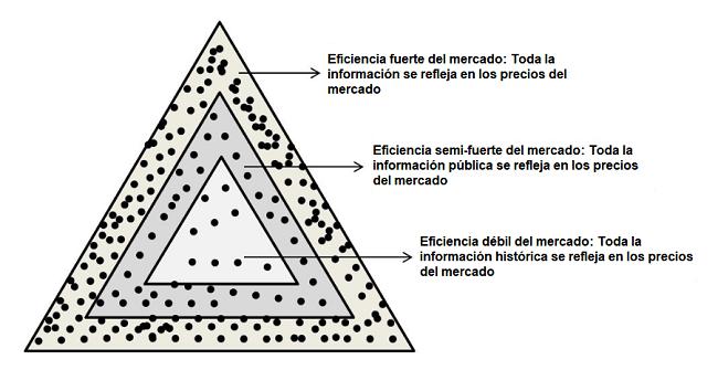 ¿Qué es la eficiencia del mercado?