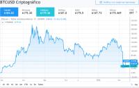 Precio de Bitcoin en marzo