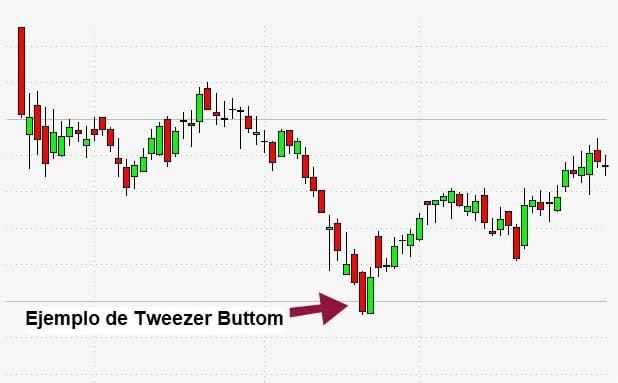 Ejemplo de patrón Tweezers Buttom