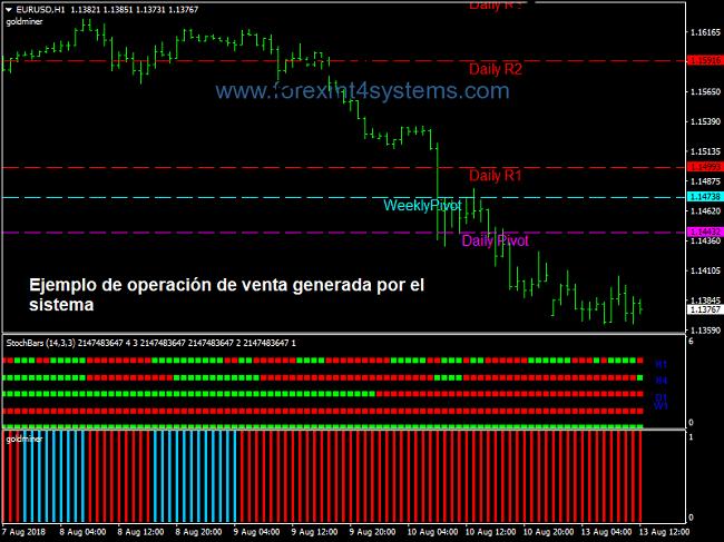 Sistema de trading Forex Gold Miner con Stochbars