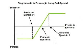 Estrategia Long Call Spread