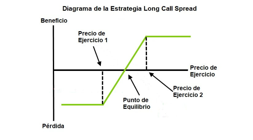 Spreads con opciones - Estrategia Long Call Spread