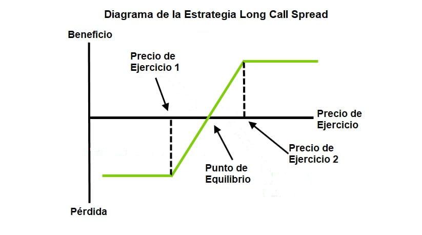 Spreads (diferenciales) de opciones – Definición y Tipos