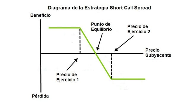 Estrategia Short Call Spread