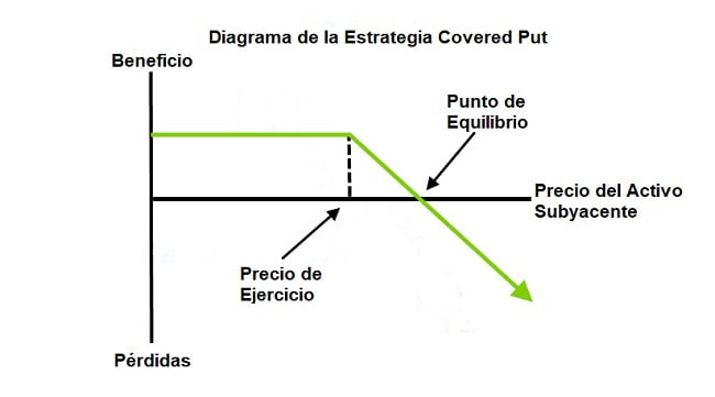 Estrategia Covered Put de Opciones