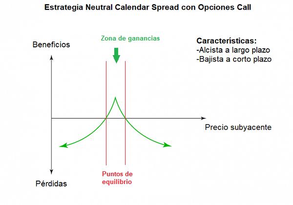 Estrategia con Opciones – Neutral Calendar Spread con Opciones Call