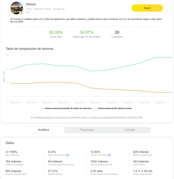 Perfil de proveedor de señales en Tigerwit