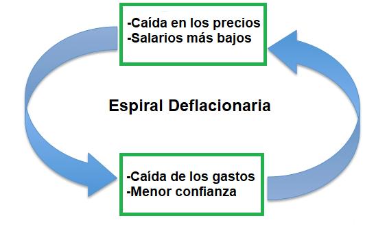 La deflación y la espiral deflacionaria
