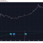 Indicador Hash Ribbons para predecir nuevas alzas en Bitcoin
