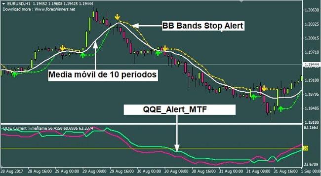 Sistema de Trading Forex Golden QQE