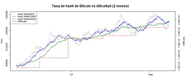 Dificultad de minería de Bitcoin