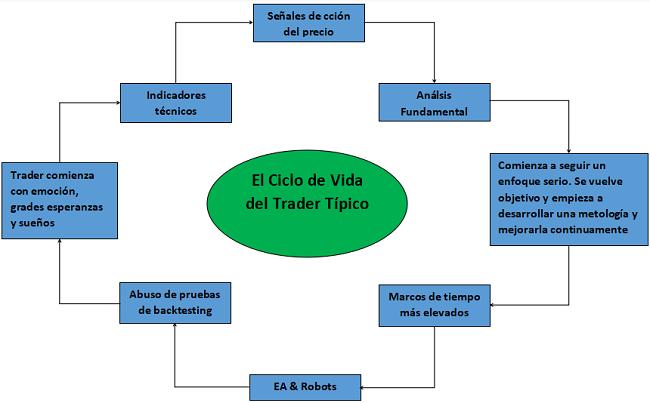 El ciclo de vida del trader típico – Las principales etapas