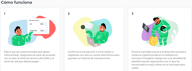 Funcionamiento de Changelly