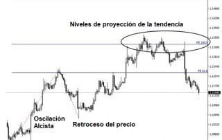 Extensiones de Fibonacci en MT4