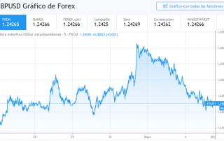 GBP/USD a la baja por fortaleza del USD