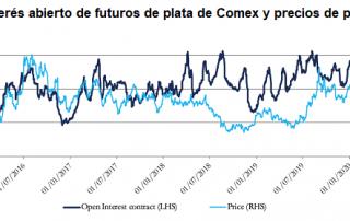 Interés abierto de plata (COMEX)