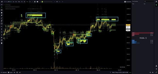 indicador de libros de órdenes de BTC