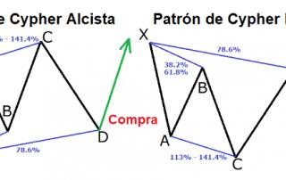 Patrón de Cypher - Ejemplos