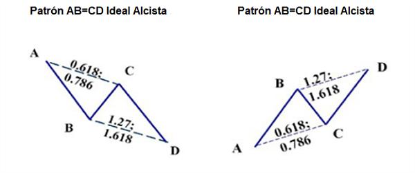 El Patrón Armónico AB=CD – Descripción y Estrategia de Trading