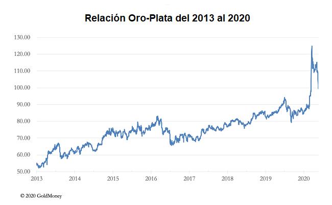 La plata comienza a alcanzar al oro en este 2020