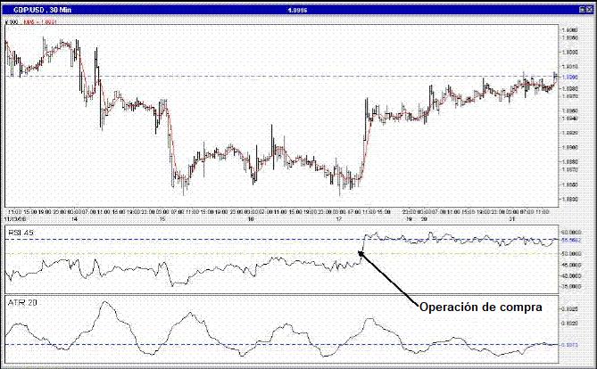 Sistema de Trading con el Oscilador RSI y el Indicador ATR