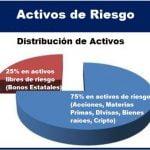 Activos de Riesgo - Definición y Ejemplos