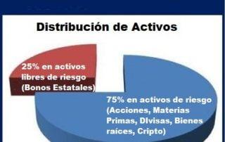 Los activos de riesgo