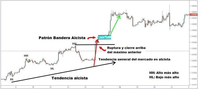 Análisis gráfico de la acción del precio