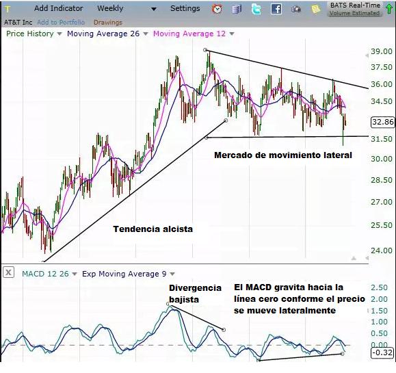 Divergencia alcista del MACD en mercado lateral