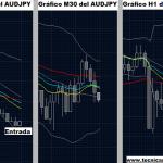 Sistema de Trading Multicondicional Para Forex