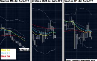 ejemplo sistema de trading Multicondicional