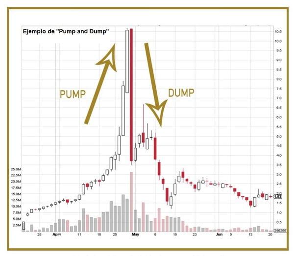 Ejemplo de Pump and Dump
