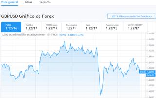 Volatilidad del mercado aumenta por Covid19