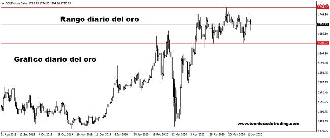 La volatilidad regresa a los mercados con un aumento en los nuevos casos de Covid-19