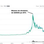 Historia del Precio de Bitcoin
