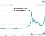 Precio histórico de Bitcoin