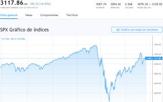 Gráfico del S&P 500