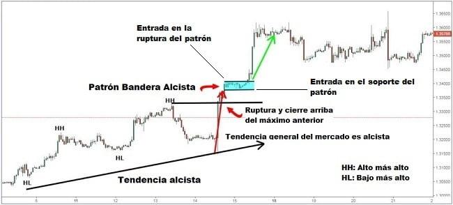 Trading con formaciones chartistas